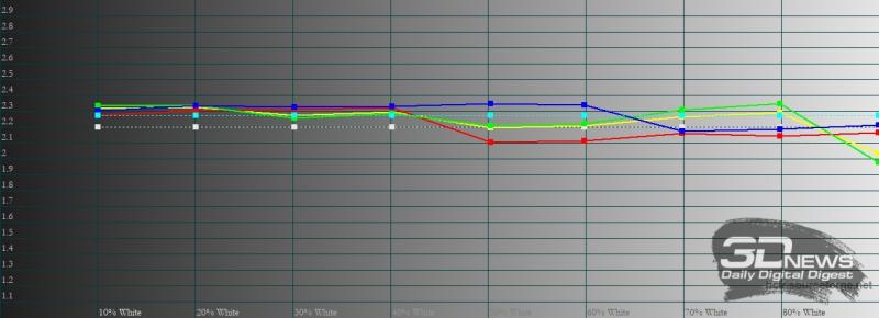 realme GT, гамма в «великолепном» режиме цветопередачи. Желтая линия – показатели realme GT, пунктирная – эталонная гамма