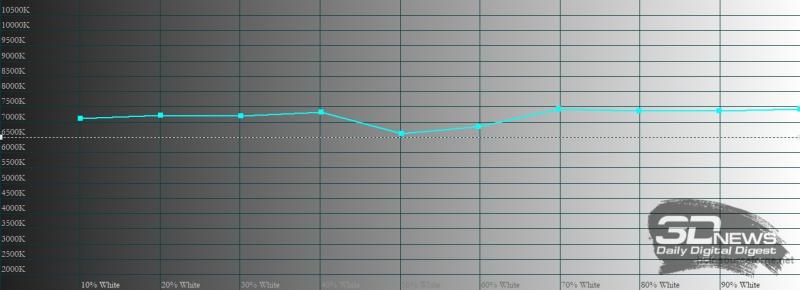 realme GT, цветовая температура в «ярком» режиме цветопередачи. Голубая линия – показатели realme GT, пунктирная – эталонная температура