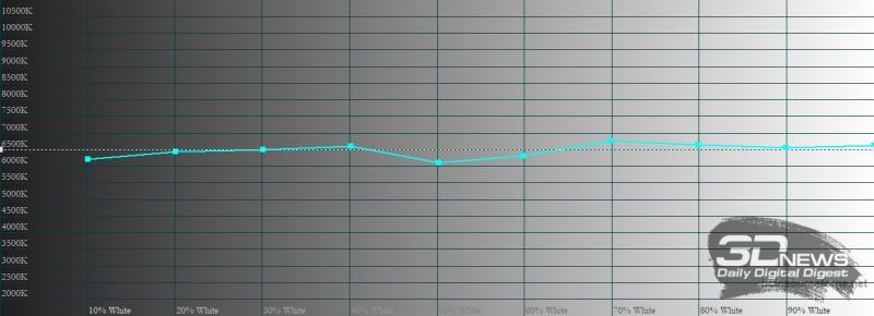 realme GT, цветовая температура в «нежном» режиме цветопередачи. Голубая линия – показатели realme GT, пунктирная – эталонная температура