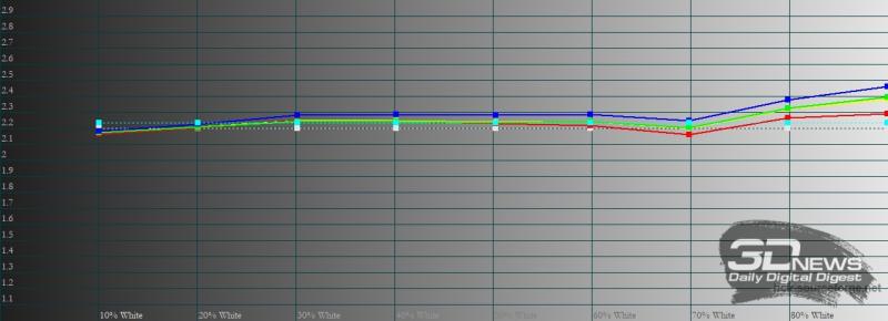 Huawei MatePad 11, гамма в режиме яркой цветопередачи. Желтая линия – показатели MatePad 11, пунктирная – эталонная гамма