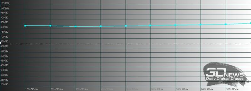 Huawei MatePad 11, цветовая температура в режиме яркой цветопередачи. Голубая линия – показатели MatePad 11, пунктирная – эталонная температура