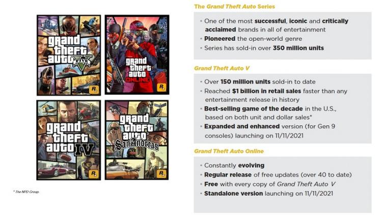 За два года аудитория GTA Online выросла на 72 %, а приток новых игроков — на 77 %