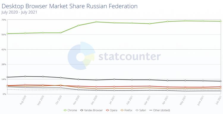 Статистика популярности браузеров среди пользователей ПК в России (источник: StatCounter)