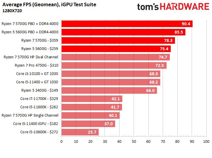 Вышли обзоры Ryzen 7 5700G: быстрая интегрированная графика, но посредственная скорость с внешним GPU2