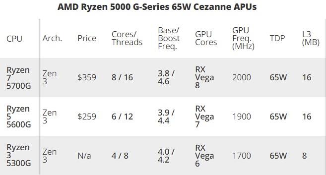Вышли обзоры Ryzen 7 5700G: быстрая интегрированная графика, но посредственная скорость с внешним GPU1