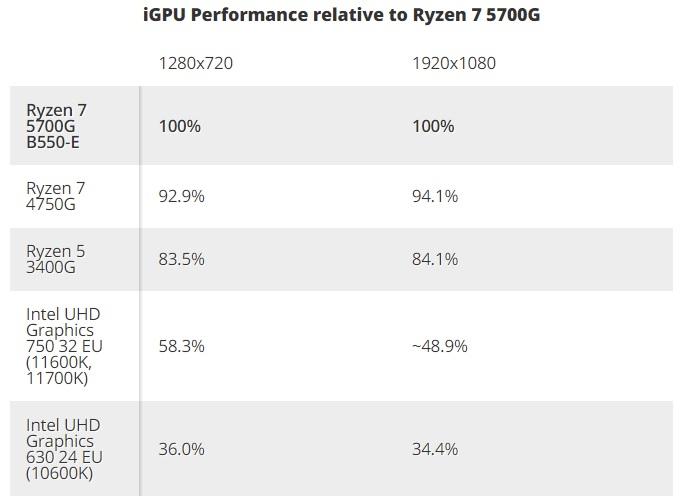 Вышли обзоры Ryzen 7 5700G: быстрая интегрированная графика, но посредственная скорость с внешним GPU4