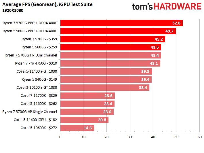 Вышли обзоры Ryzen 7 5700G: быстрая интегрированная графика, но посредственная скорость с внешним GPU3