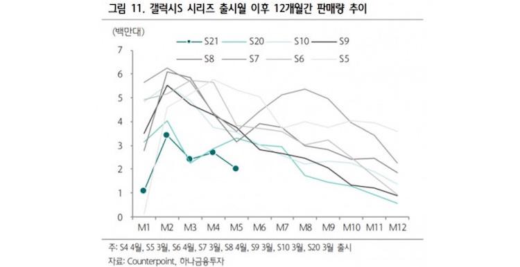 Флагманские смартфоны Samsung продолжают терять популярность— пользователи выбирают Apple и Xiaomi1