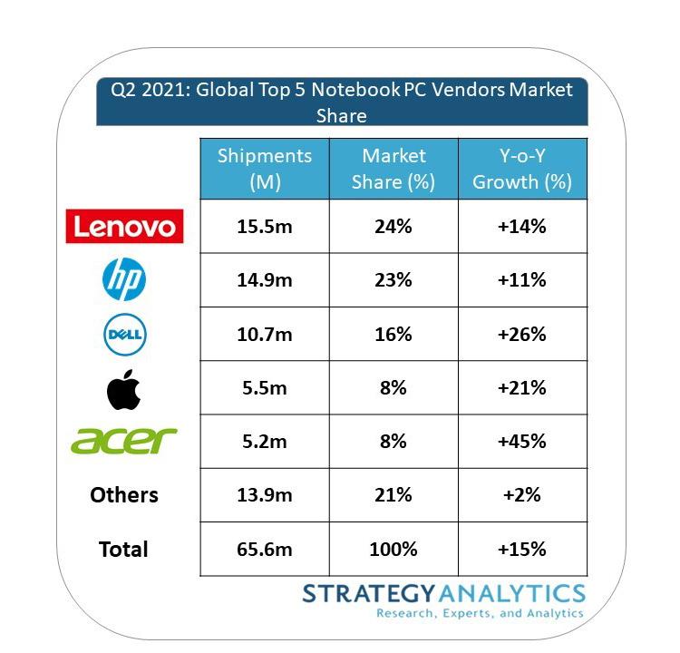 Продажи ноутбуков бьют рекорды, а лидером рынка является Lenovo