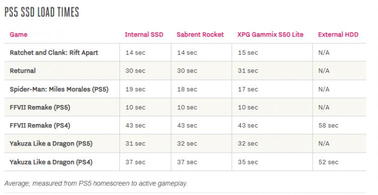 Сравнение медленного твердотельного накопителя и внутреннего SSD на PS5: разница в загрузках едва заметна