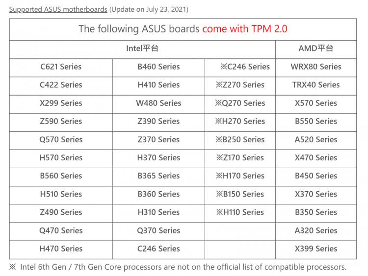 Материнские платы ASUS стали получать новые BIOS с активированным TPM для беспроблемной установки Windows 111