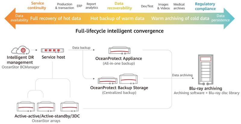 Новые решения защиты данных Huawei максимально гибко интегрируются в любую инфраструктуру