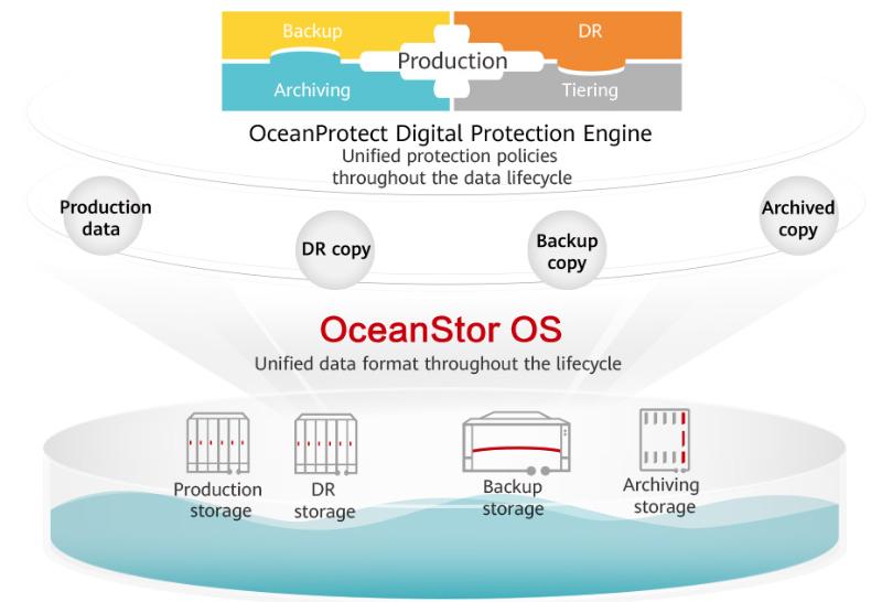 Многоцелевая ОС OceanStor позволяет использовать новые решения в любом сценарии
