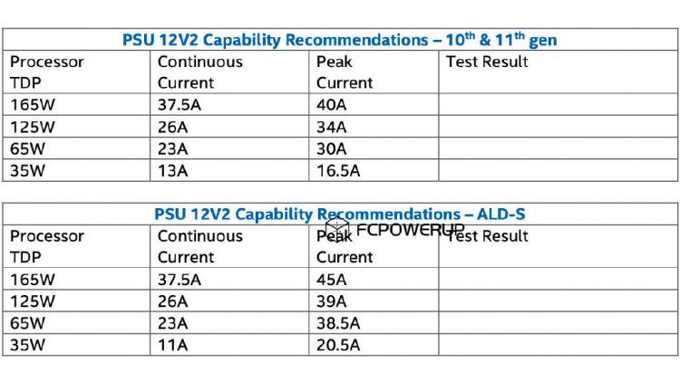 Процессоры Intel Alder Lake ужесточат требования к блокам питания из-за высокого пикового потребления1