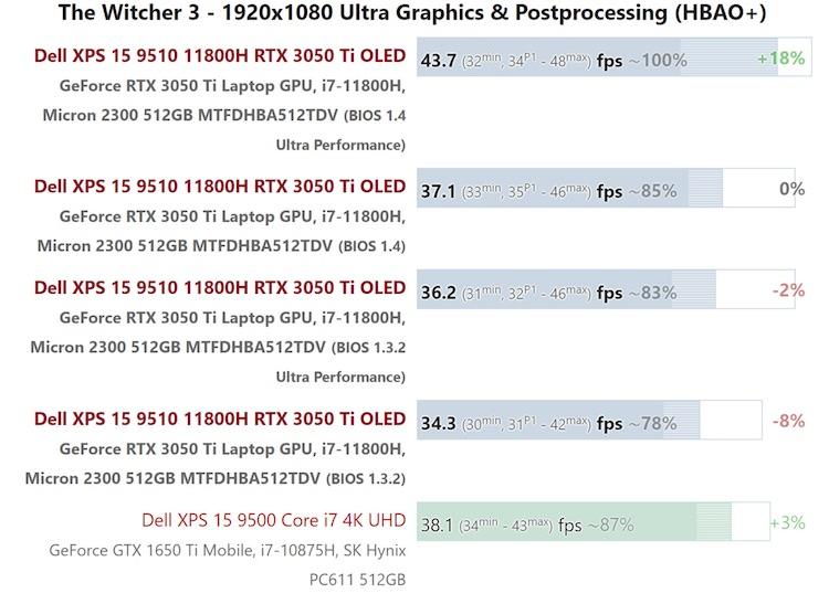 Dell исправила проблемы с XPS 15 9510 свежей версией BIOS — производительность выросла на 20 %