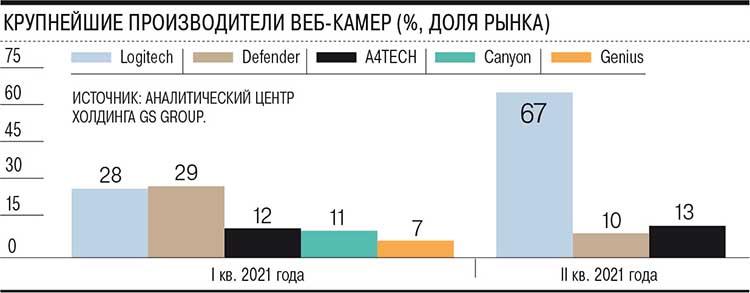 Продажи веб-камер в России продолжают расти, а следом растут и цены