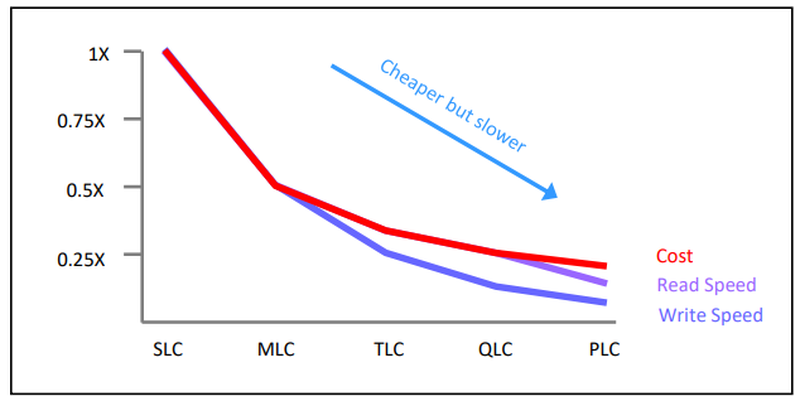 Цена многоячеечности в классической NAND-памяти
