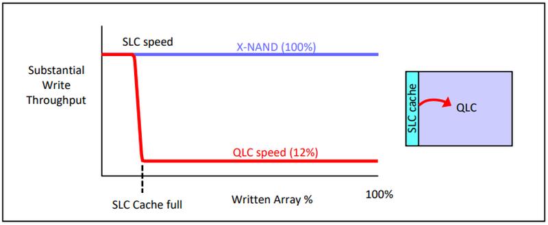 Переход на X-NAND позволит сделать QLC- и PLC-накопители быстрыми на всём объёме