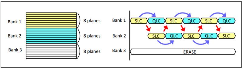 Запись в SLC и перемещение в QLC в архитектуре X-NAND идут одновременно