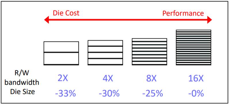 X-NAND позволит как уменьшить размер кристалла, так и увеличить производительность при прежней площади