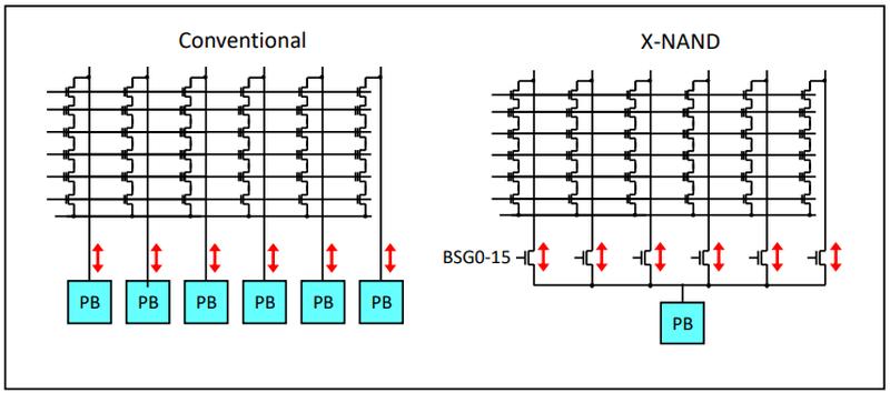 Архитектура страничного буфера классической флеш-памяти (слева) и X-NAND
