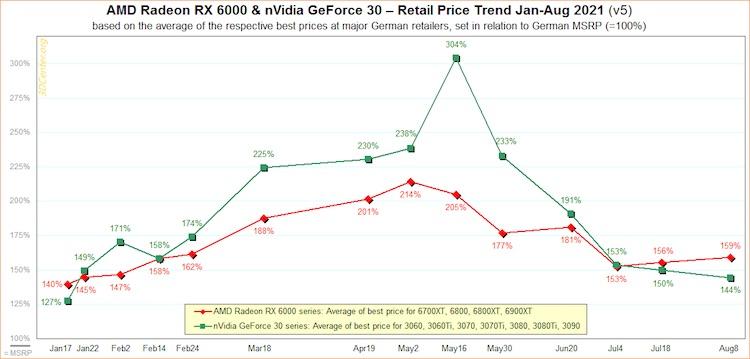 Видеокарты NVIDIA GeForce RTX 30-й серии продолжают дешеветь, а вот AMD Radeon RX 6000 стали дорожать1