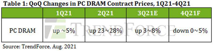 Динамика цен на память DRAM в 2021 году. Источник изображения: TrendForce