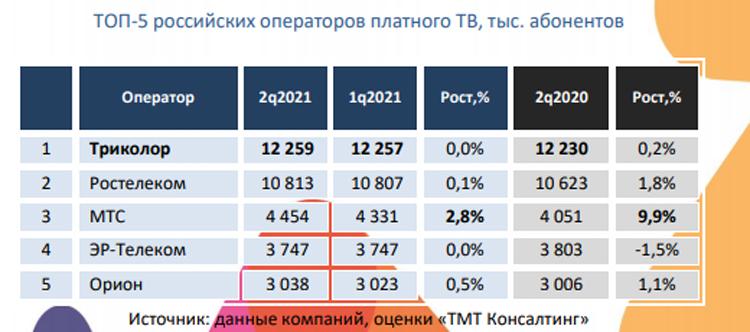 Количество абонентов платного телевидения в России практически перестало расти