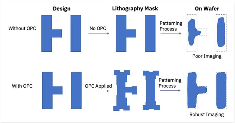 Проектируемая и реальная структуры без процесса коррекции (сверху) и с OPC