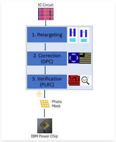 Основные стадии при проектировании литографических масок