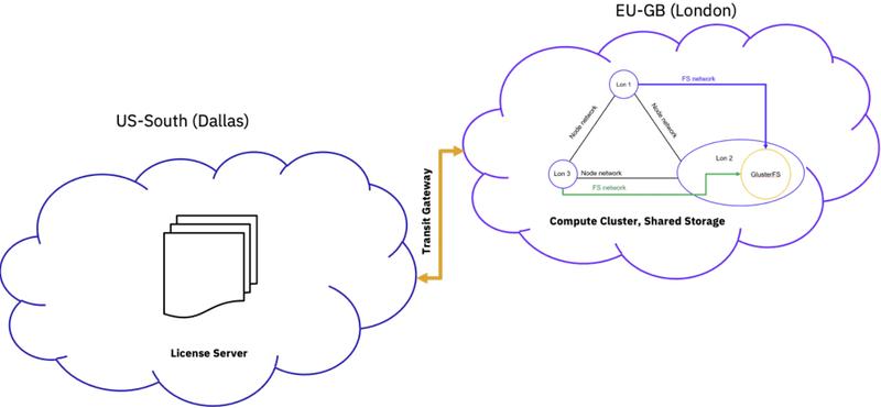 Структура участвовавшего в эксперименте виртуального кластера