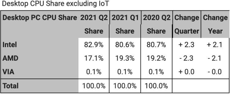 AMD сдаёт позиции на рынке CPU для десктопов, укрепляясь в серверном и мобильных сегментах4