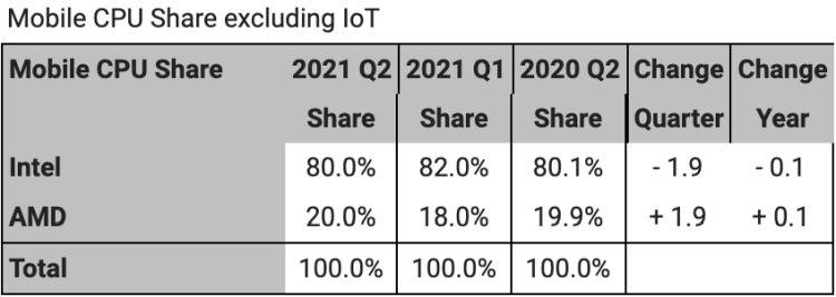AMD сдаёт позиции на рынке CPU для десктопов, укрепляясь в серверном и мобильных сегментах3