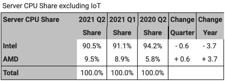 AMD сдаёт позиции на рынке CPU для десктопов, укрепляясь в серверном и мобильных сегментах2