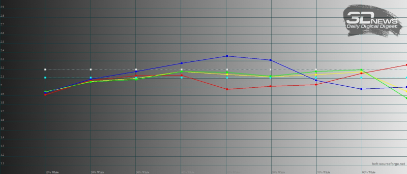 Sony Xperia 1 III, гамма в режиме создателя. Желтая линия – показатели Xperia 1 III, пунктирная – эталонная гамма