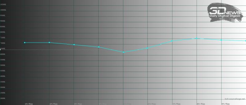 Sony Xperia 1 III, цветовая температура в режиме создателя. Голубая линия – показатели Xperia 1 III, пунктирная – эталонная температура