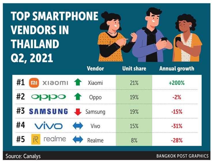 Xiaomi стала лидером рынка смартфонов ещё в одном регионе
