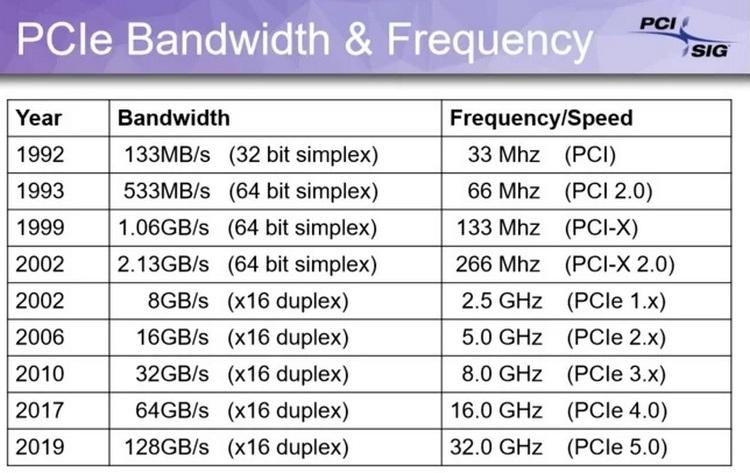 Стандарт PCI Express 5.0 использует сигнальную частоту 32 ГГц