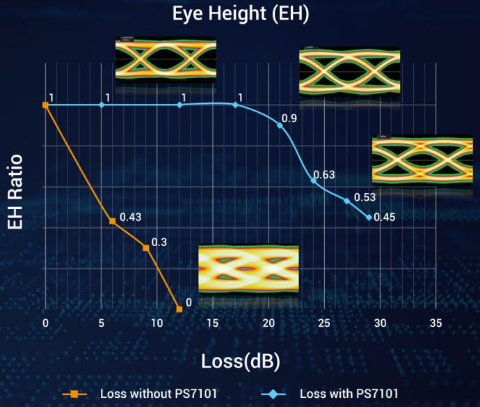 Потери сигнала в длинных линиях PCIe 5.0: с редрайвером PS7101 (голубой график) и без него