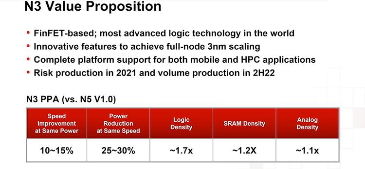 TSMC запустит 3-нм техпроцесс в следующем году, но пользоваться им до 2023 года будет только Apple1