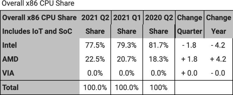 Игровые консоли позволяют AMD претендовать на 22,5 % рынка центральных процессоров