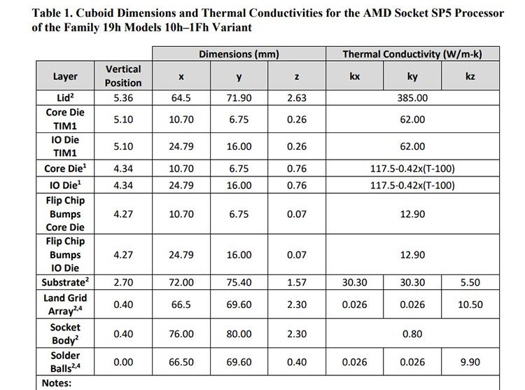 До 96 ядер, 700 Вт, 12 каналов DDR5 и AVX-512: из Gigabyte утекли данные о будущих AMD EPYC на Zen 43