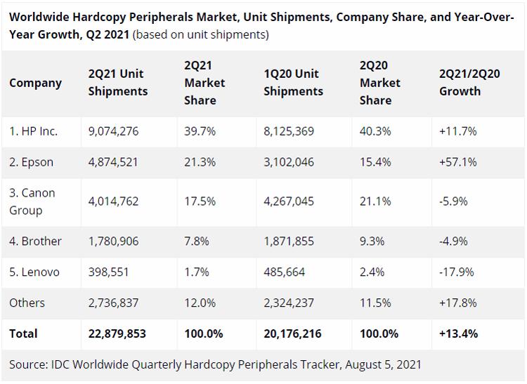 Мировой рынок печатной техники значительно вырос во втором квартале