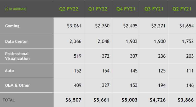 Ускорители для майнинга CMP продавались хуже, чем прогнозировала NVIDIA