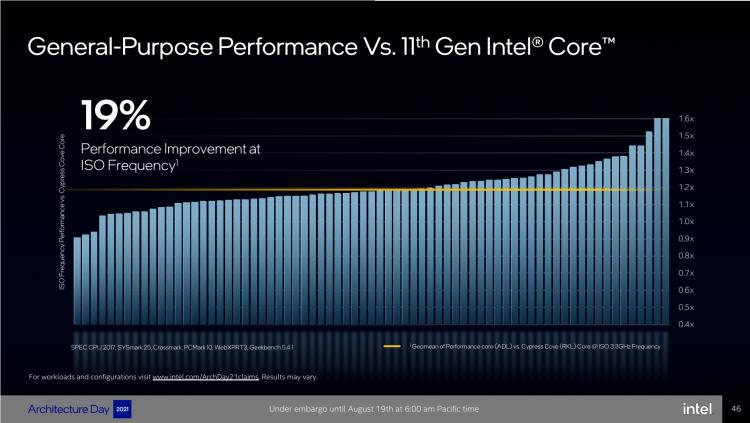 Intel представила процессорное ядро Golden Cove— на 42 % быстрее Skylake1