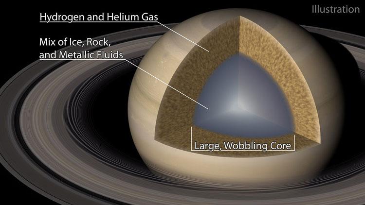 Предполагаемое строение Сатурна. Источник изображения: Caltech/R. Hurt (IPAC)