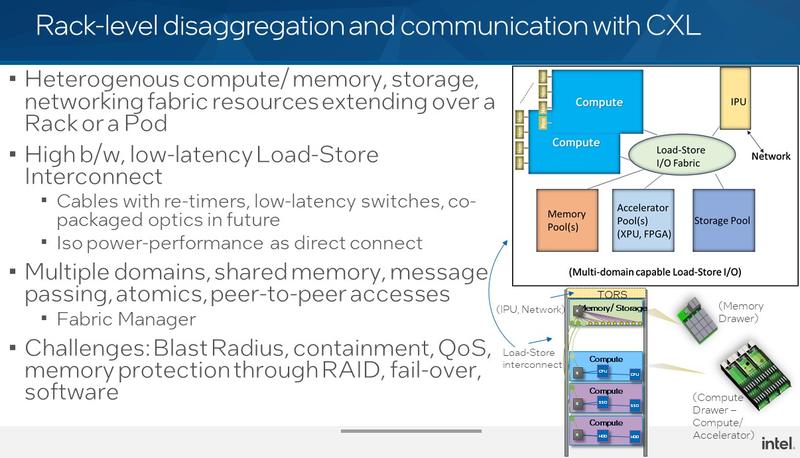 Архитектура дезагрегированной серверной стойки, использующей CXL