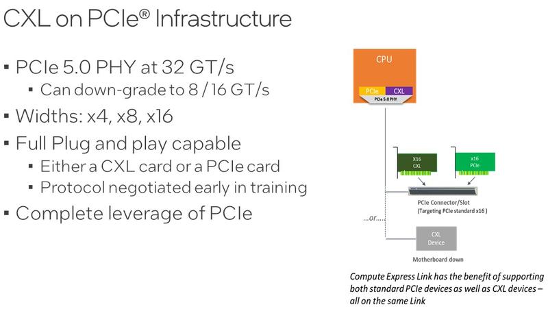 CXL и PCIe 5.0: два стандарта, одна инфраструктура