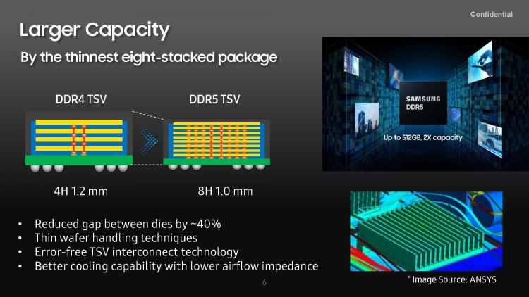 Samsung представила первый в мире модуль памяти DDR5-7200 объёмом 512 Гбайт2