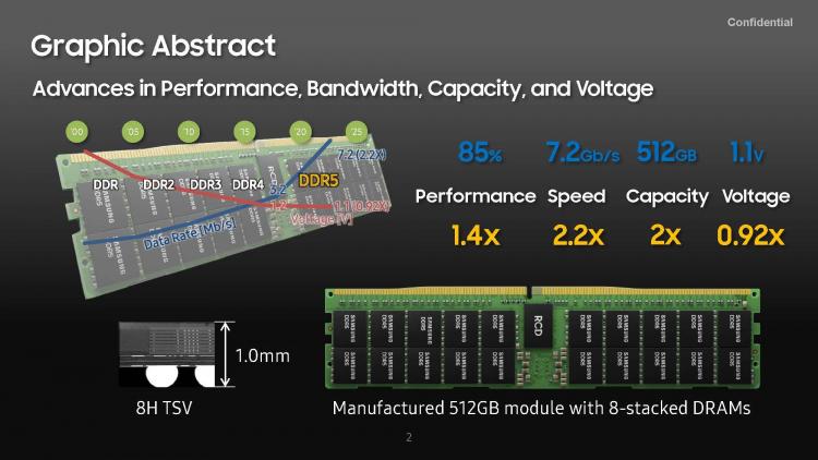 Samsung представила первый в мире модуль памяти DDR5-7200 объёмом 512 Гбайт1
